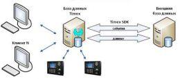 Модуль интеграции Timex SDK