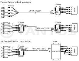 Пассивный приемопередатчик видеосигнала TSt-1U04P